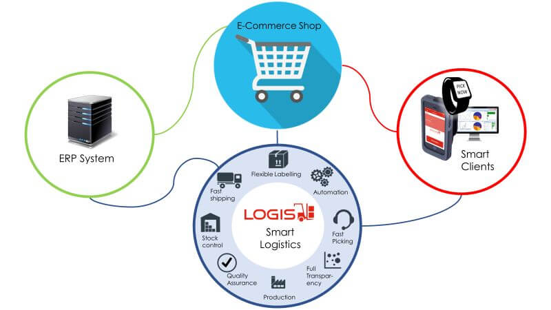 e-commerce-logistics-chart